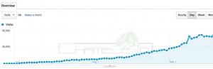 Google Analytics Showing SEO Improvements
