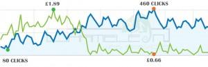 Google Adwords PPC Improvements