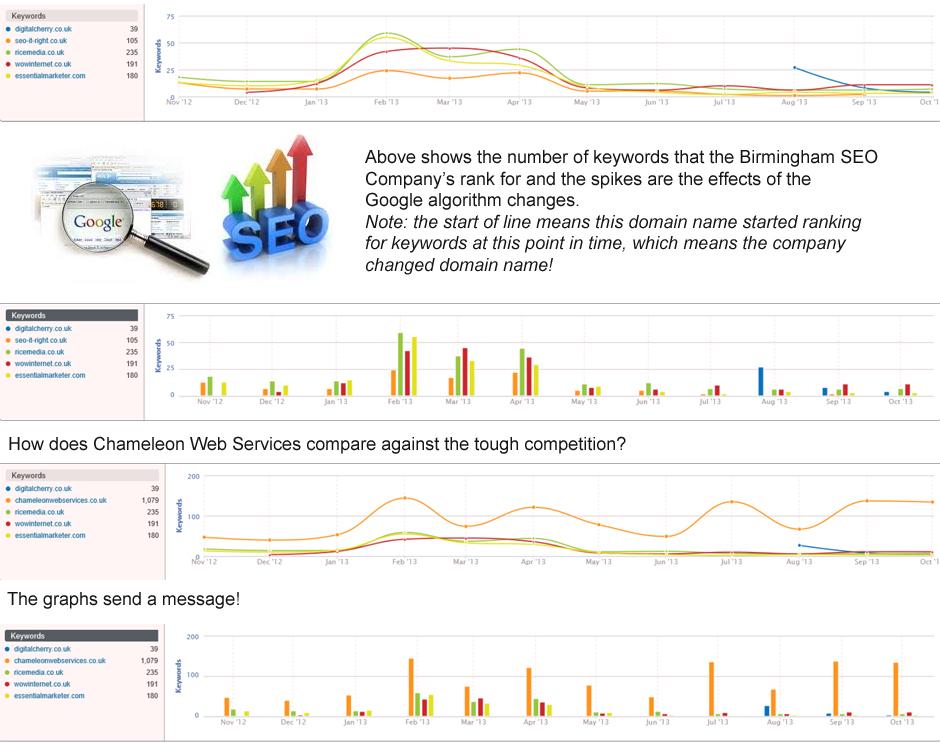 Birmingham SEO Comparison