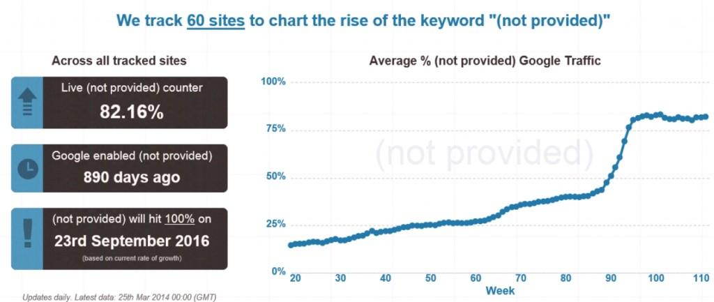 Not Provided Google Analytics Keyword Data