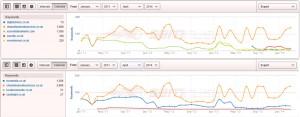 SEO Company Comparison Keywords