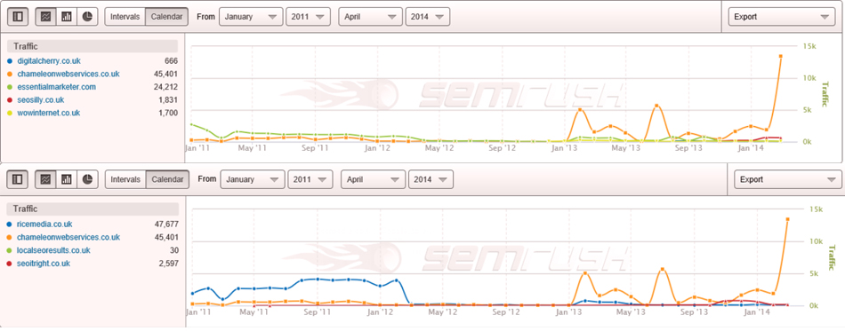 SEO Company Comparison Traffic