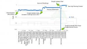 SEO Ranking Improvements