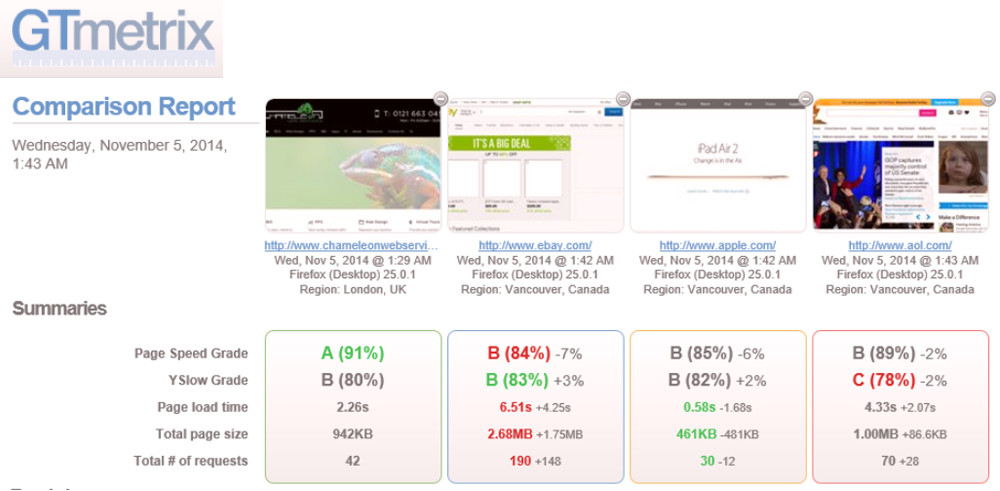 Web Hosting  Speed Test