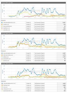 seo birmingham comparison 2010 to 2015