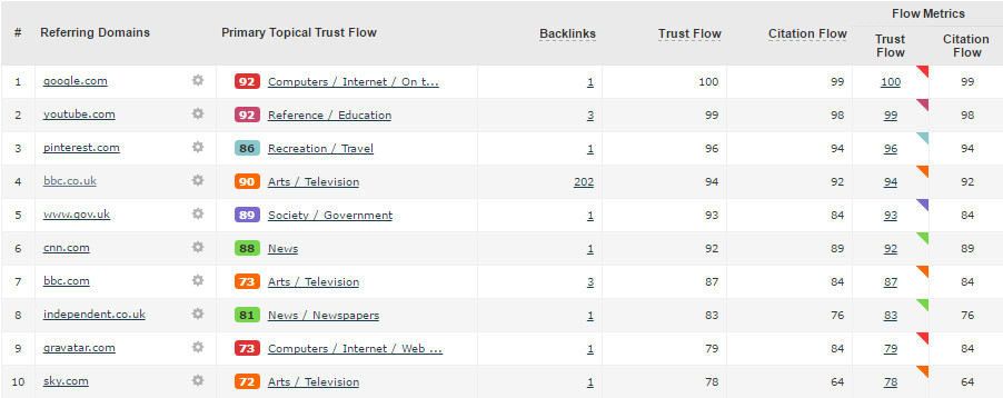 West Midlands Police SEO Top 10 Referring Domains