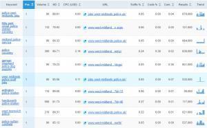 west midlands police website traffic keywords