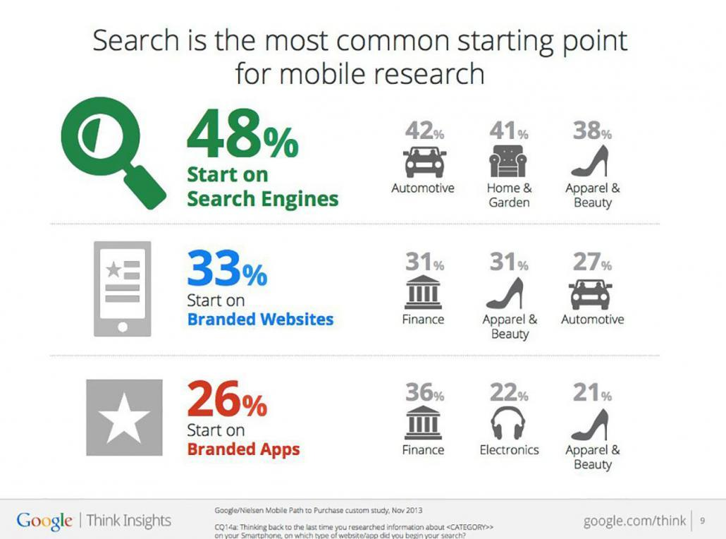 google mobile usage study