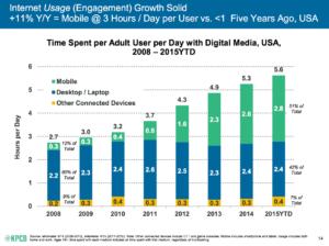 mobile usage statistics 2008 to 2015