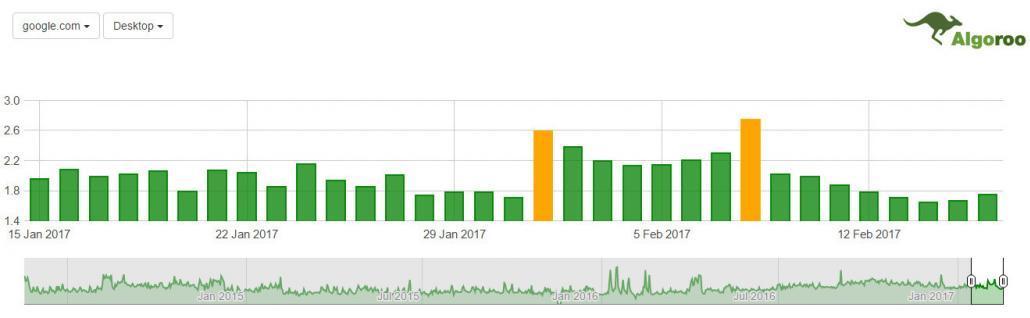 algaroo changes in ranking february 2017