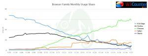 browser statistics 2007 to 2017