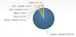search engine mobile market share statistics 2017