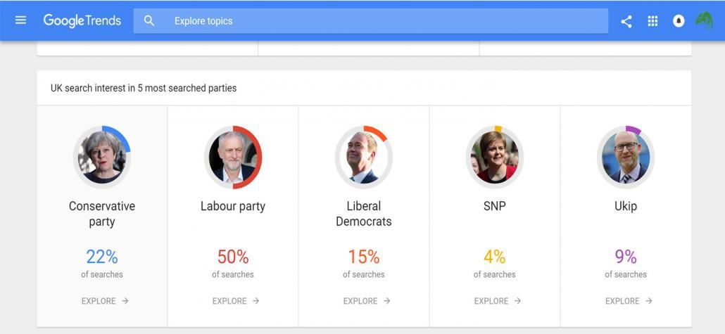 What's being searched in Google in relation to the UK Election.